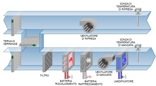 Trattamento aria Casilino